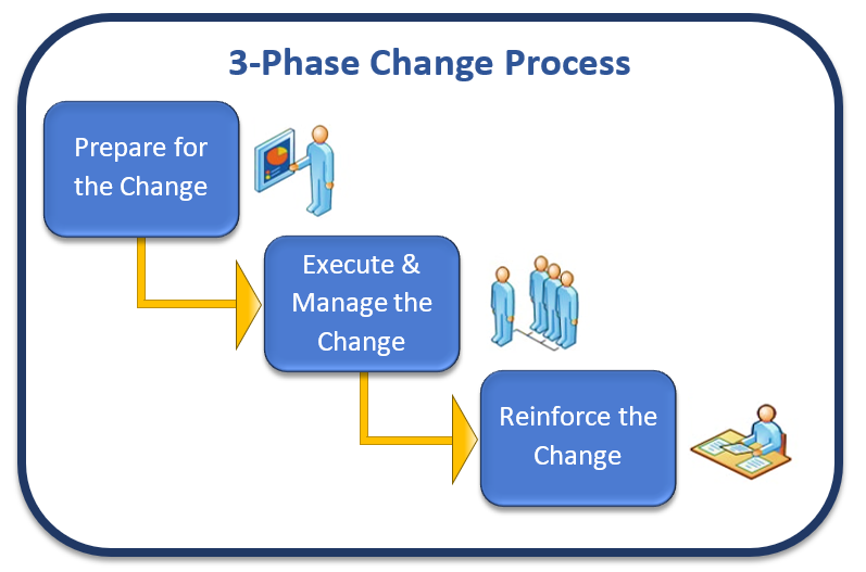 Organizational Change Management - Airiodion Consulting-Min