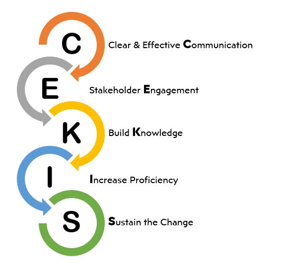 Organizational Change Management Objectives